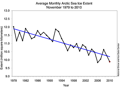 Sea ice over the years